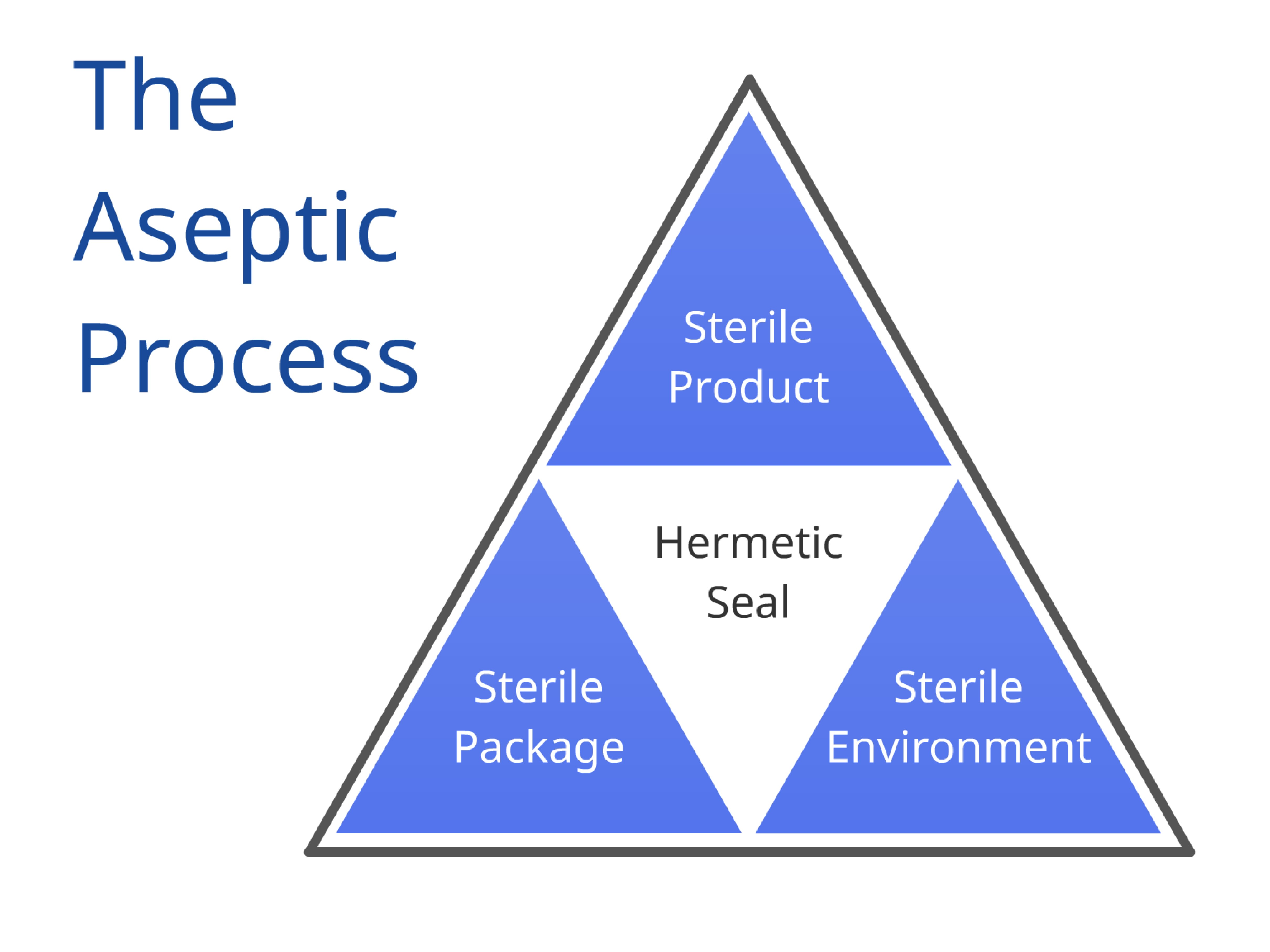 Aseptic Packaging Products